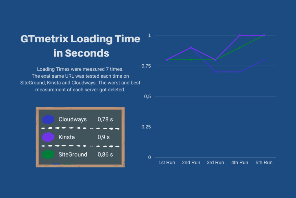 GTmetrix loading times of SiteGround Cloudways and Kinsta Blank Site