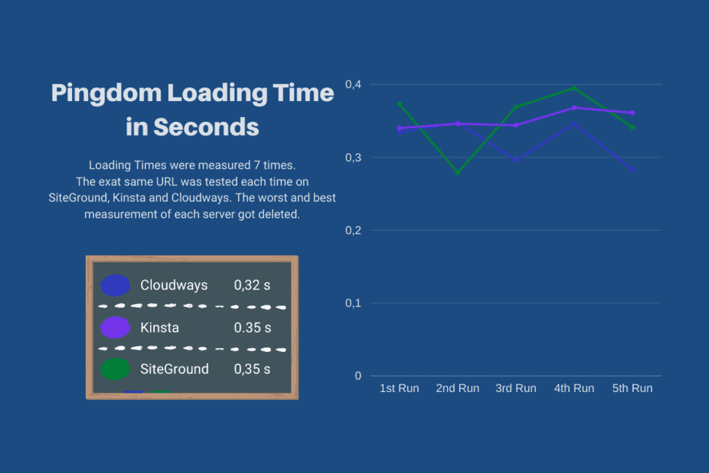 Pingdom loading times of SiteGround Cloudways and Kinsta Blank Site